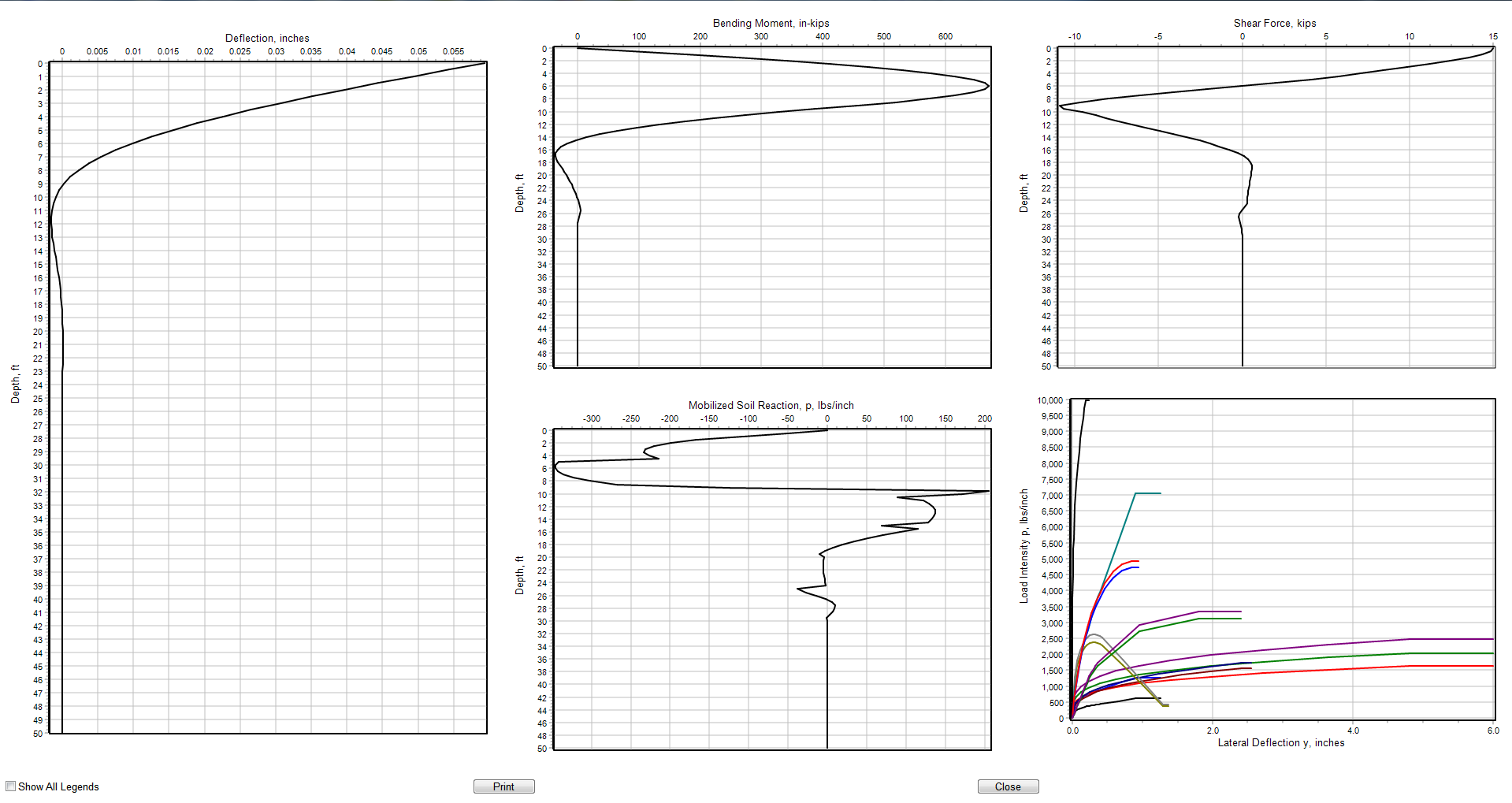 Lpile Ensoft Inc Bending Moment Diagram Resulting From The Elastic Analysis Of A In Multilayered Soil Multi Plot